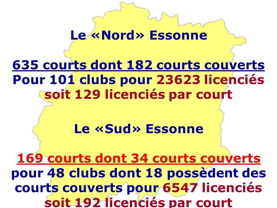 Le «Nord» Essonne 635 courts dont 182 courts couverts Pour 101 clubs pour 23623 licenciés soit 129 licenciés par court Le «Sud» Essonne 169 courts dont 34 courts couverts pour 48 clubs dont 18 possèdent des courts couverts pour 6547 licenciés soit 192 licenciés par court