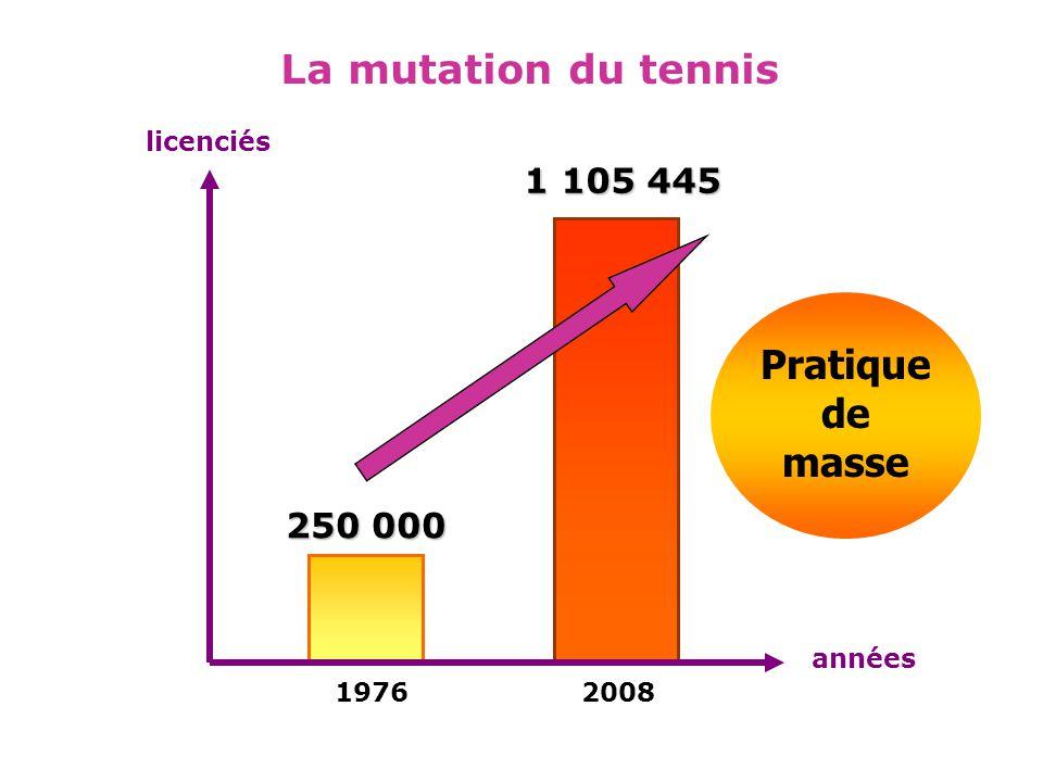 licenciés années 1976 250 000 2008 1 105 445 La mutation du tennis Pratique de masse
