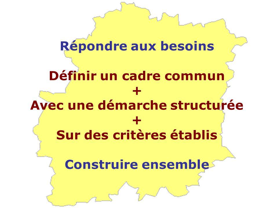 Répondre aux besoins Définir un cadre commun + Avec une démarche structurée + Sur des critères établis Construire ensemble