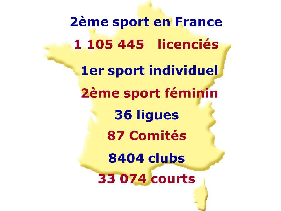 2ème sport en France 1 105 445 licenciés 1er sport individuel 2ème sport féminin 36 ligues 87 Comités 8404 clubs 33 074 courts