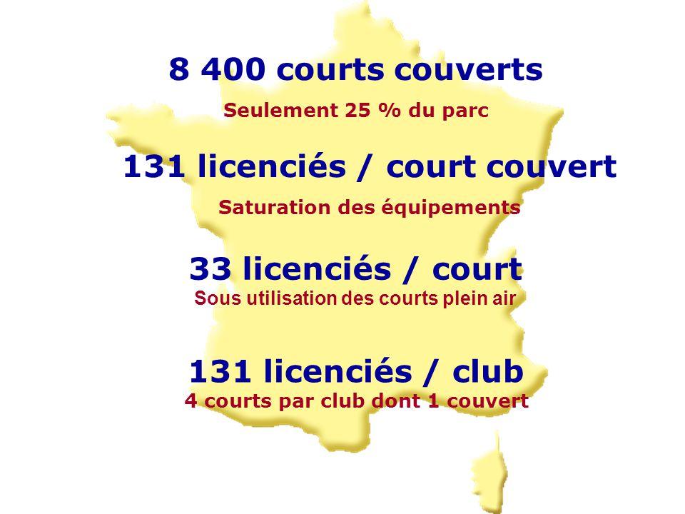 8 400 courts couverts Seulement 25 % du parc 131 licenciés / court couvert Saturation des équipements 131 licenciés / club 4 courts par club dont 1 couvert 33 licenciés / court Sous utilisation des courts plein air