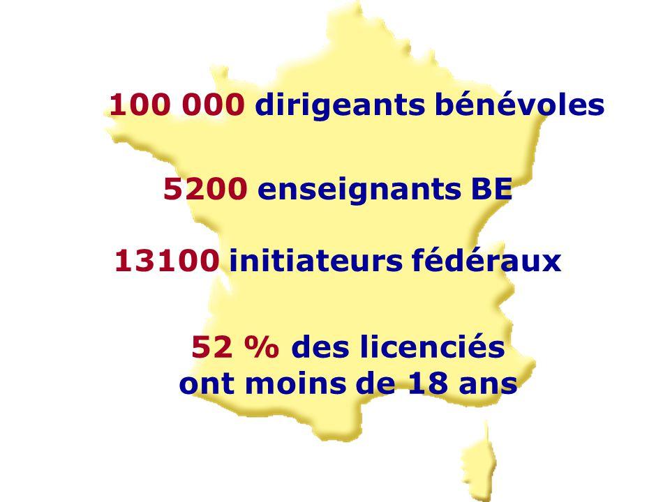 100 000 dirigeants bénévoles 52 % des licenciés ont moins de 18 ans 5200 enseignants BE 13100 initiateurs fédéraux