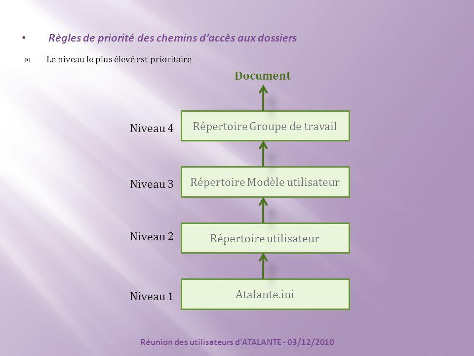 Atalante.ini Répertoire utilisateur Répertoire Modèle utilisateur Répertoire Groupe de travail Niveau 1 Niveau 2 Niveau 3 Niveau 4 Règles de priorité des chemins d'accès aux dossiers Document  Le niveau le plus élevé est prioritaire Réunion des utilisateurs d ATALANTE - 03/12/2010