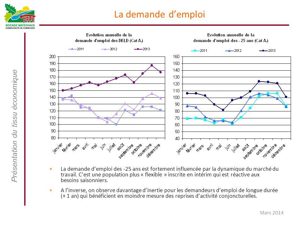 Présentation du tissu économique Mars 2014 La demande d'emploi La demande d'emploi des -25 ans est fortement influencée par la dynamique du marché du