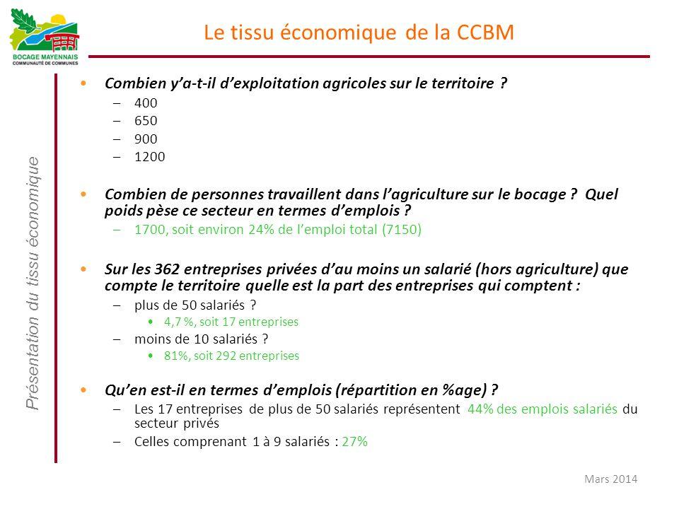 Présentation du tissu économique Mars 2014 Le tissu économique de la CCBM Combien y'a-t-il d'exploitation agricoles sur le territoire ? –400 –650 –900