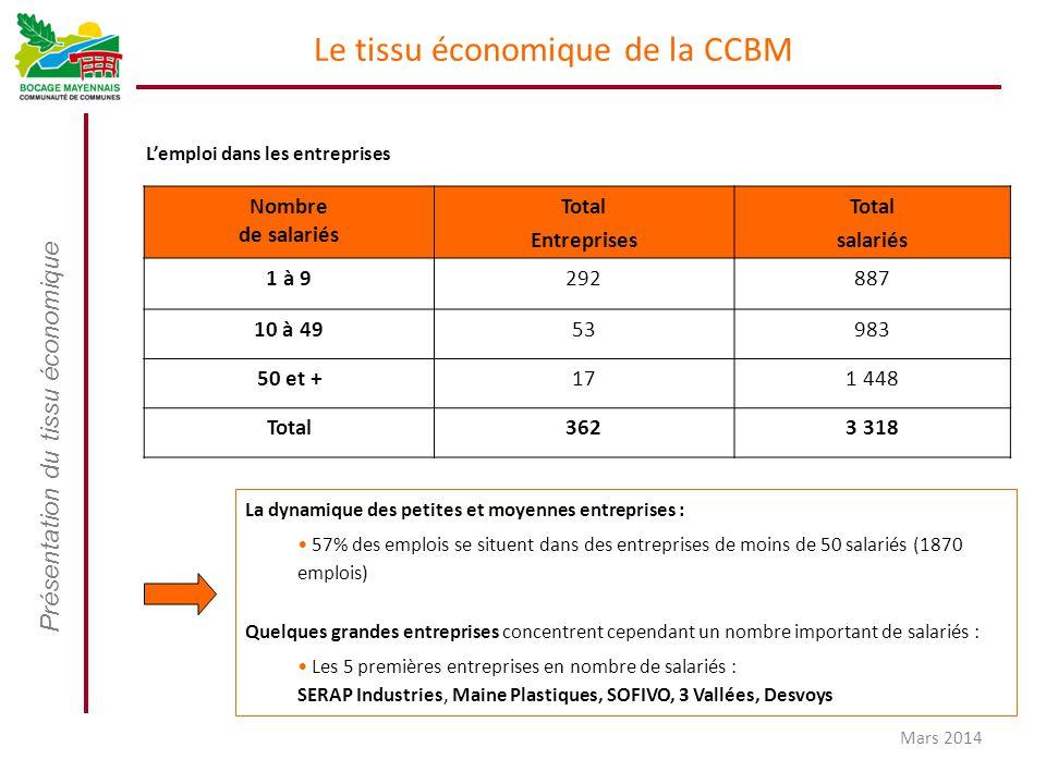 Présentation du tissu économique Mars 2014 Le tissu économique de la CCBM L'emploi dans les entreprises Nombre de salariés Total Entreprises Total sal