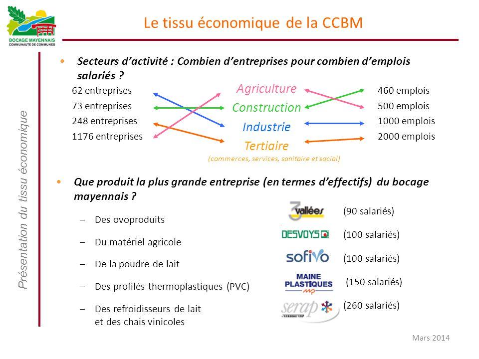 Présentation du tissu économique Mars 2014 Le tissu économique de la CCBM Secteurs d'activité : Combien d'entreprises pour combien d'emplois salariés