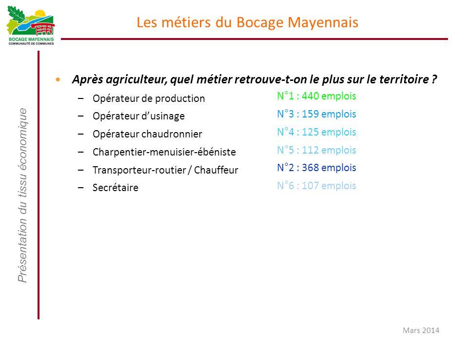 Présentation du tissu économique Mars 2014 Les métiers du Bocage Mayennais Après agriculteur, quel métier retrouve-t-on le plus sur le territoire ? –O