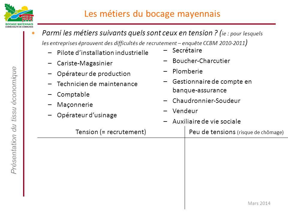 Présentation du tissu économique Mars 2014 Les métiers du bocage mayennais Parmi les métiers suivants quels sont ceux en tension ? ( ie : pour lesquel