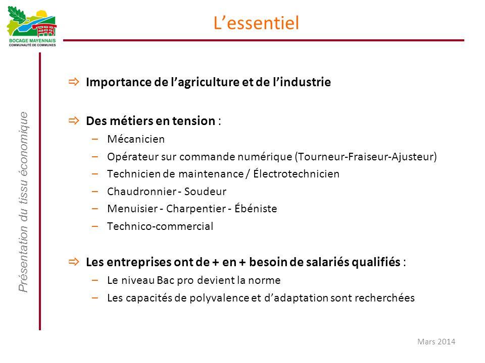 Présentation du tissu économique Mars 2014 L'essentiel  Importance de l'agriculture et de l'industrie  Des métiers en tension : –Mécanicien –Opérate