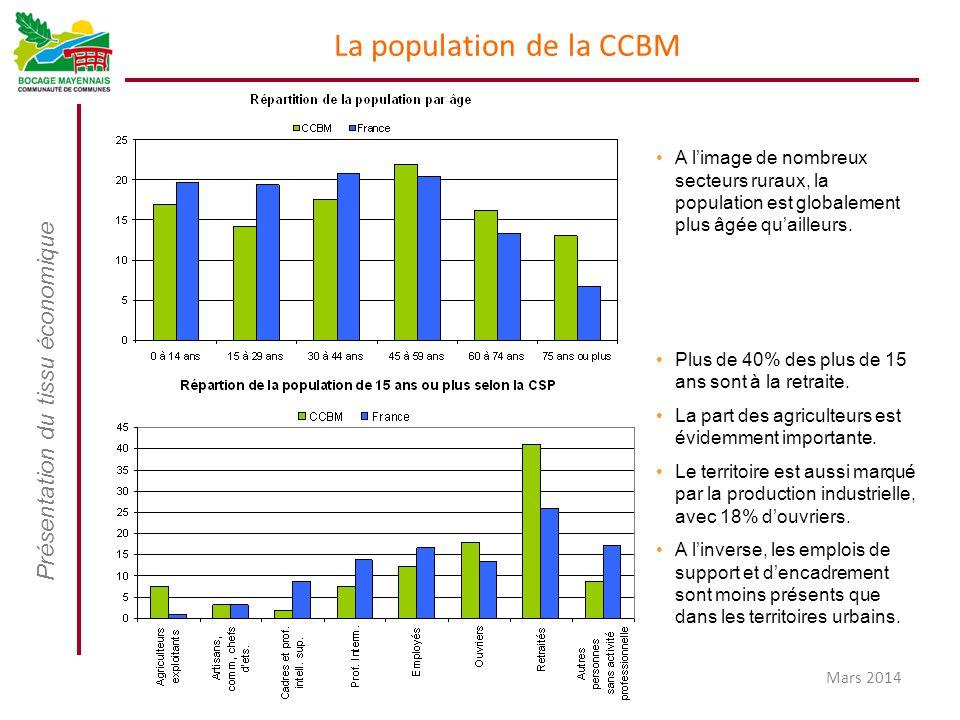 Présentation du tissu économique Mars 2014 La population de la CCBM A l'image de nombreux secteurs ruraux, la population est globalement plus âgée qu'