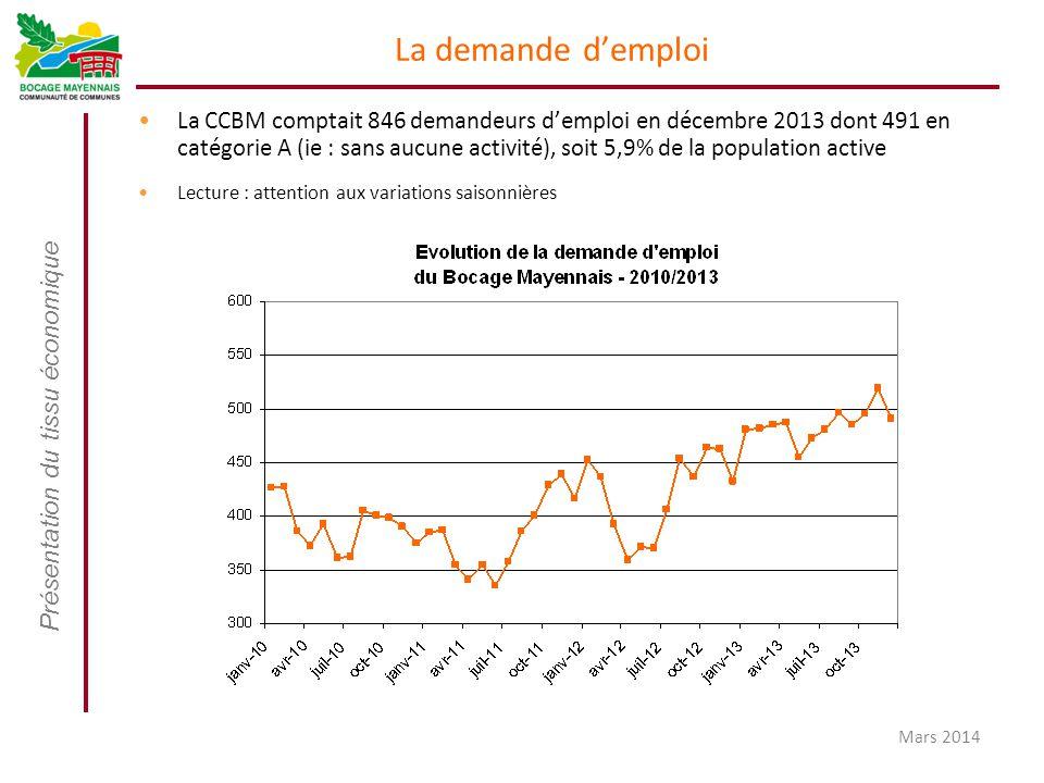 Présentation du tissu économique Mars 2014 La demande d'emploi La CCBM comptait 846 demandeurs d'emploi en décembre 2013 dont 491 en catégorie A (ie :