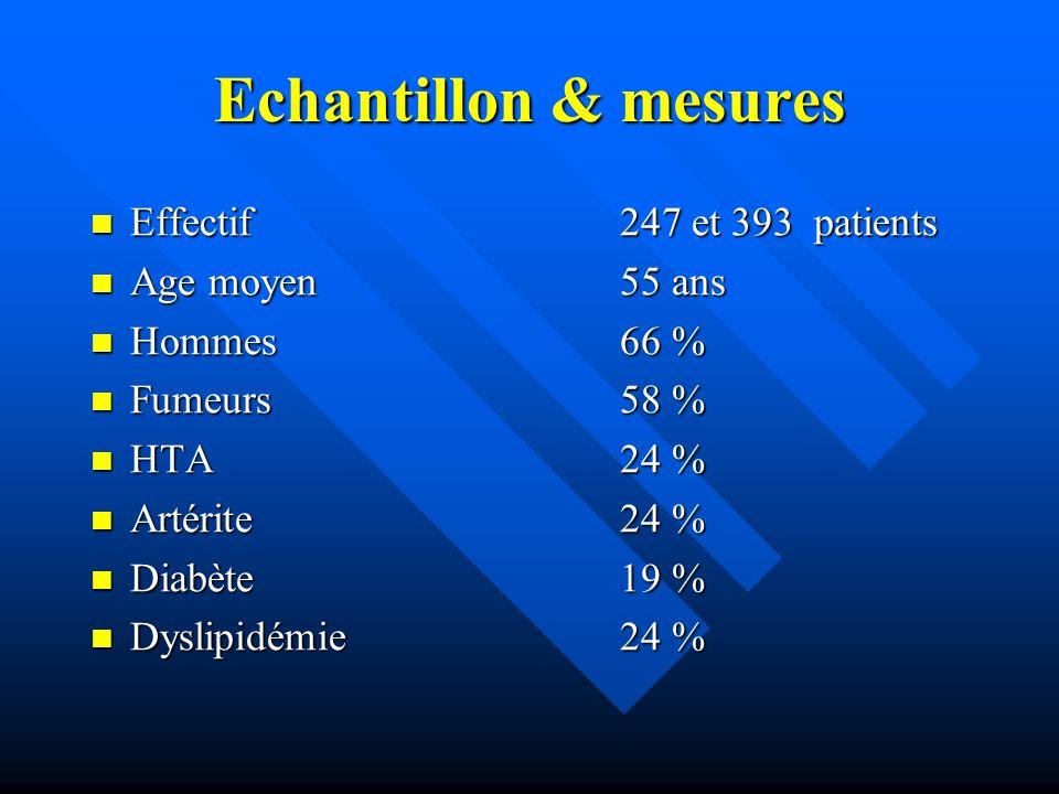 Echantillon & mesures Effectif247 et 393 patients Effectif247 et 393 patients Age moyen55 ans Age moyen55 ans Hommes66 % Hommes66 % Fumeurs58 % Fumeur