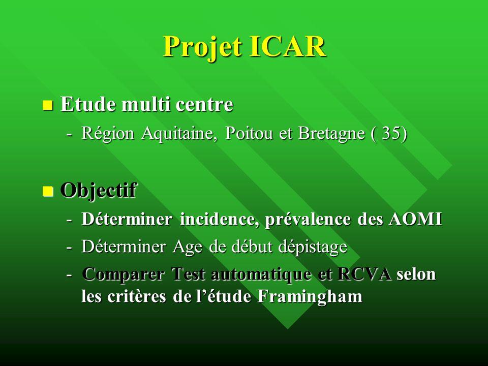 Projet ICAR Etude multi centre Etude multi centre -Région Aquitaine, Poitou et Bretagne ( 35) Objectif Objectif -Déterminer incidence, prévalence des