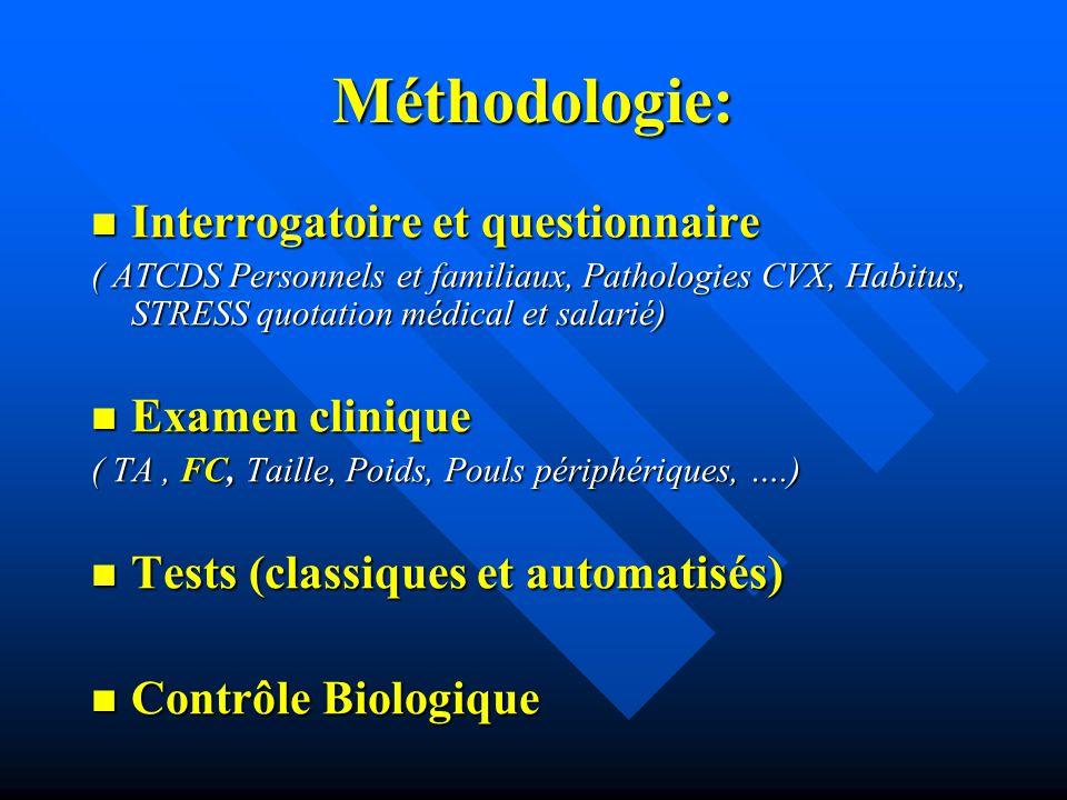 Méthodologie: Interrogatoire et questionnaire Interrogatoire et questionnaire ( ATCDS Personnels et familiaux, Pathologies CVX, Habitus, STRESS quotat
