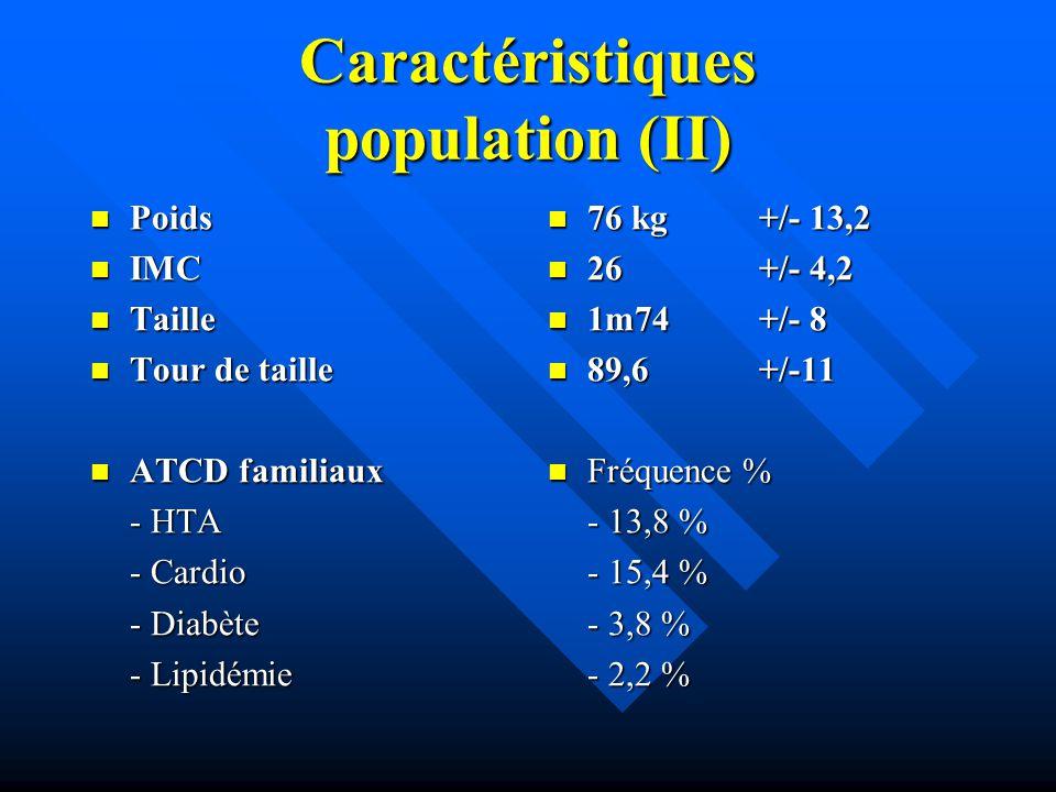 Caractéristiques population (II) Poids Poids IMC IMC Taille Taille Tour de taille Tour de taille ATCD familiaux ATCD familiaux - HTA - Cardio - Diabèt