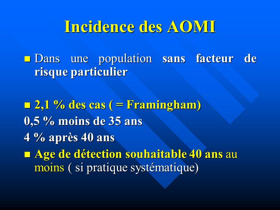 Incidence des AOMI Dans une population sans facteur de risque particulier Dans une population sans facteur de risque particulier 2,1 % des cas ( = Fra