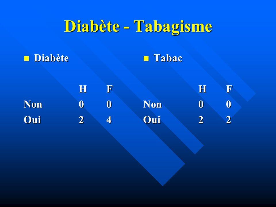 Diabète - Tabagisme Diabète Diabète H F Non00 Oui24 Tabac HF Non00 Oui22