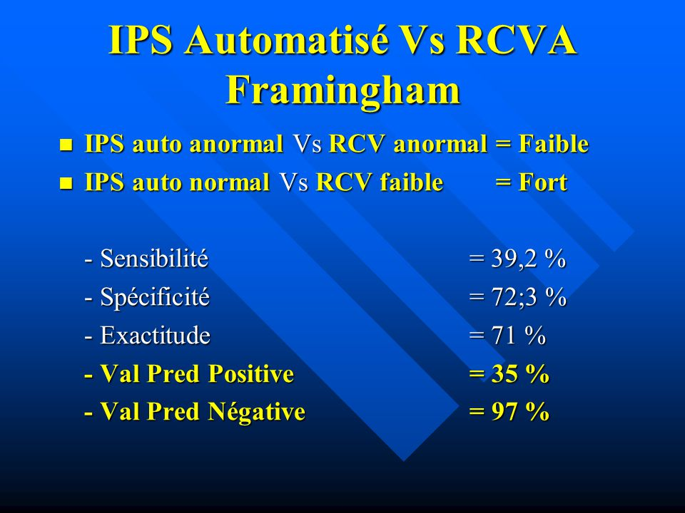 IPS Automatisé Vs RCVA Framingham IPS auto anormal Vs RCV anormal = Faible IPS auto anormal Vs RCV anormal = Faible IPS auto normal Vs RCV faible = Fort IPS auto normal Vs RCV faible = Fort - Sensibilité= 39,2 % - Spécificité= 72;3 % - Exactitude= 71 % - Val Pred Positive= 35 % - Val Pred Négative= 97 %