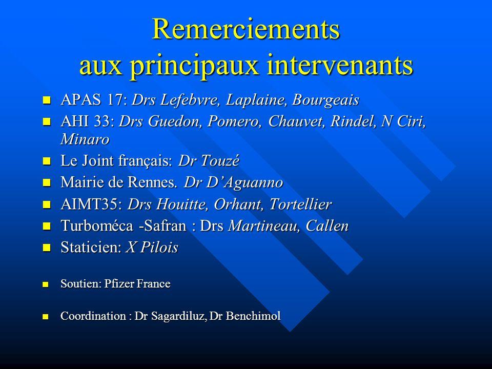 Remerciements aux principaux intervenants APAS 17: Drs Lefebvre, Laplaine, Bourgeais APAS 17: Drs Lefebvre, Laplaine, Bourgeais AHI 33: Drs Guedon, Po