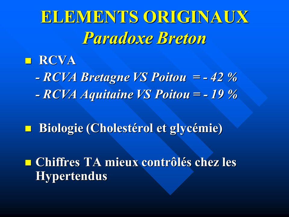 ELEMENTS ORIGINAUX Paradoxe Breton RCVA RCVA - RCVA Bretagne VS Poitou = - 42 % - RCVA Aquitaine VS Poitou = - 19 % Biologie (Cholestérol et glycémie)