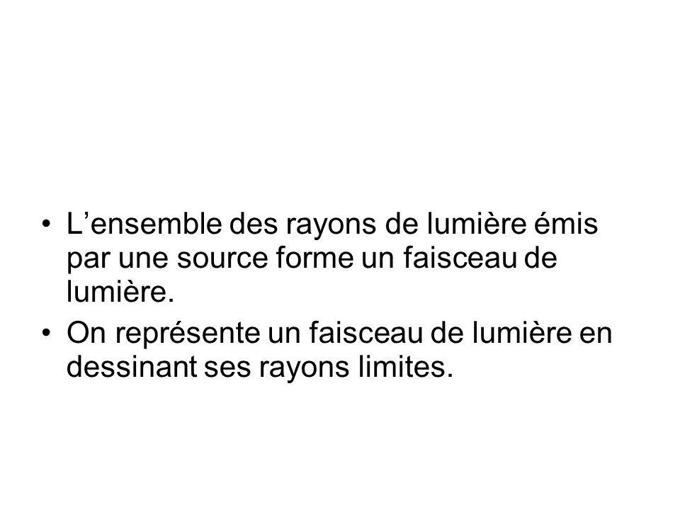 L'ensemble des rayons de lumière émis par une source forme un faisceau de lumière. On représente un faisceau de lumière en dessinant ses rayons limite