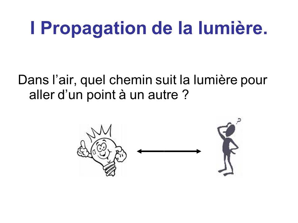 I Propagation de la lumière. Dans l'air, quel chemin suit la lumière pour aller d'un point à un autre ?