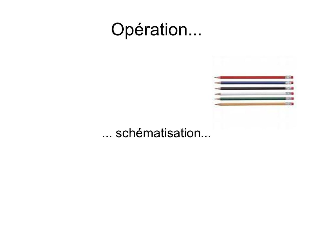 Opération...... schématisation...