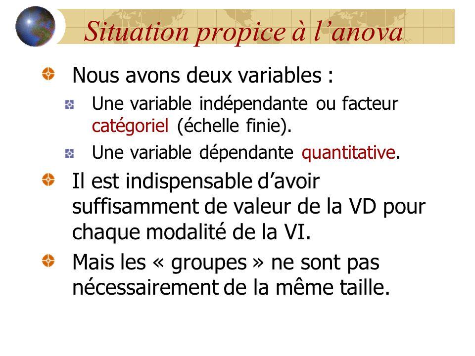 Situation propice à l'anova Nous avons deux variables : Une variable indépendante ou facteur catégoriel (échelle finie). Une variable dépendante quant