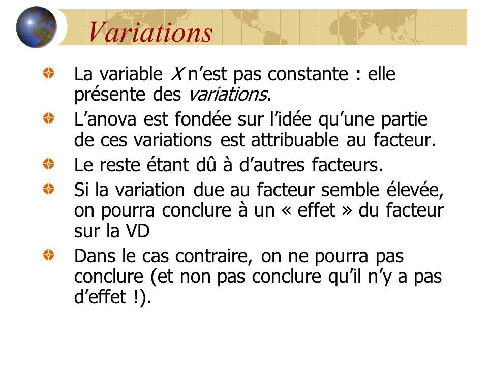 Variations La variable X n'est pas constante : elle présente des variations. L'anova est fondée sur l'idée qu'une partie de ces variations est attribu