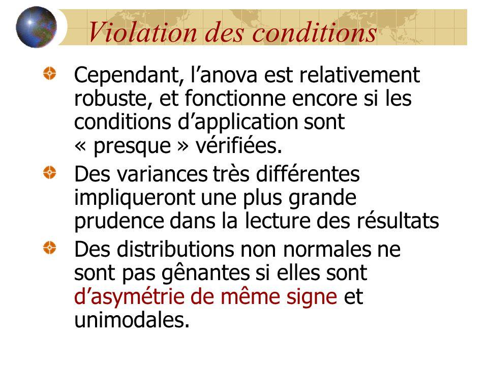 Violation des conditions Cependant, l'anova est relativement robuste, et fonctionne encore si les conditions d'application sont « presque » vérifiées.