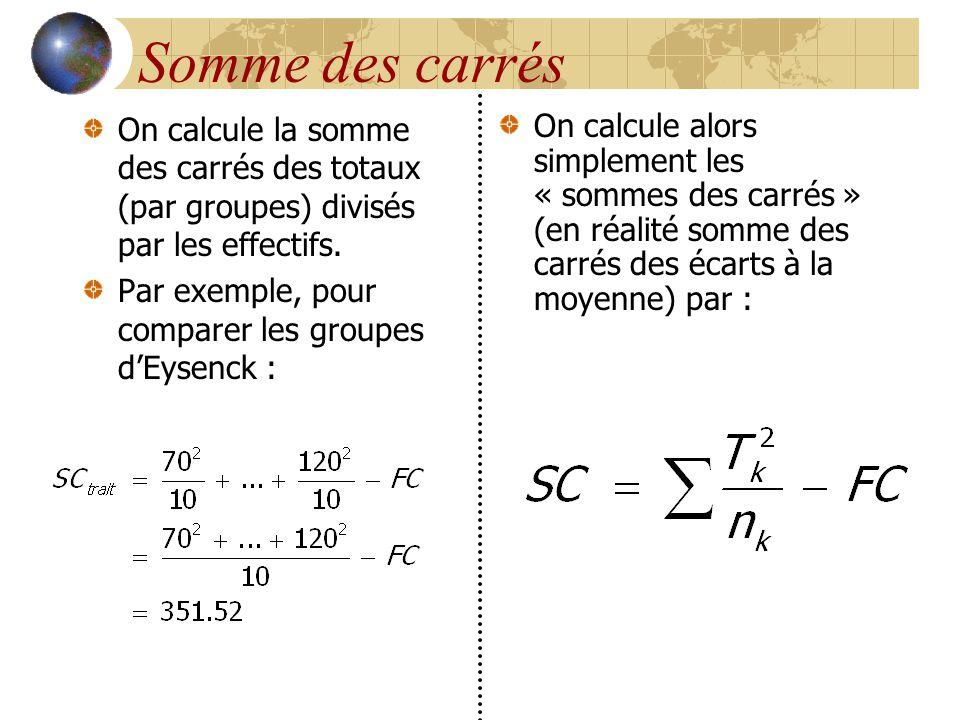 Somme des carrés On calcule la somme des carrés des totaux (par groupes) divisés par les effectifs. Par exemple, pour comparer les groupes d'Eysenck :