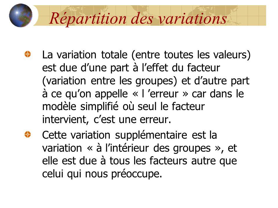 Répartition des variations La variation totale (entre toutes les valeurs) est due d'une part à l'effet du facteur (variation entre les groupes) et d'a