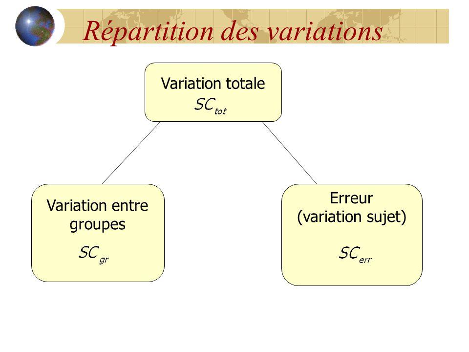 Répartition des variations Variation totale Variation entre groupes Erreur (variation sujet)