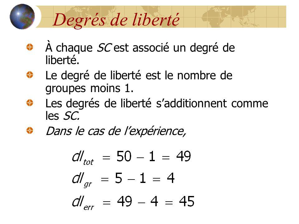 Degrés de liberté À chaque SC est associé un degré de liberté. Le degré de liberté est le nombre de groupes moins 1. Les degrés de liberté s'additionn