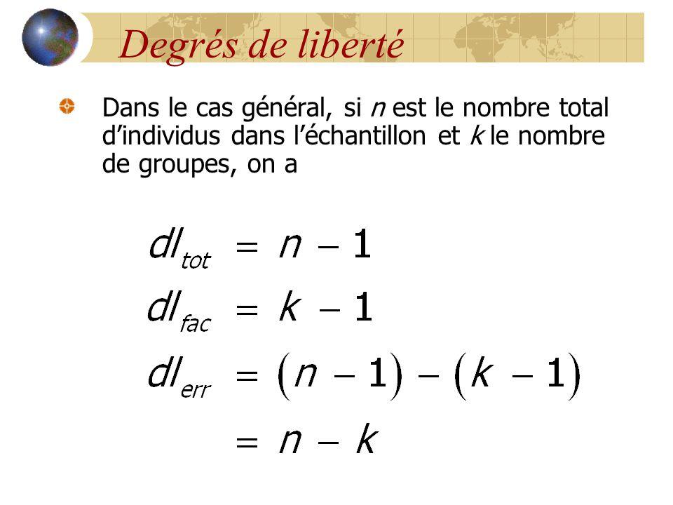 Degrés de liberté Dans le cas général, si n est le nombre total d'individus dans l'échantillon et k le nombre de groupes, on a