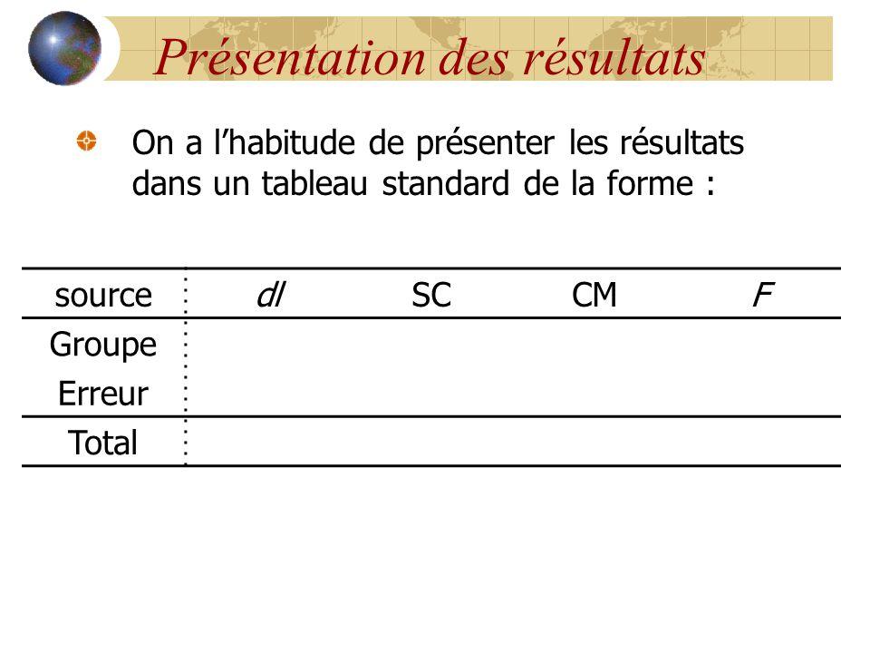 Présentation des résultats On a l'habitude de présenter les résultats dans un tableau standard de la forme : sourcedlSCCMF Groupe Erreur Total