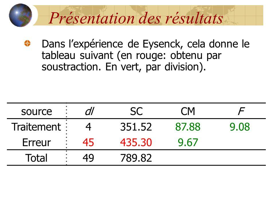 Présentation des résultats Dans l'expérience de Eysenck, cela donne le tableau suivant (en rouge: obtenu par soustraction. En vert, par division). sou