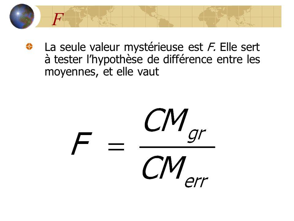 F La seule valeur mystérieuse est F. Elle sert à tester l'hypothèse de différence entre les moyennes, et elle vaut