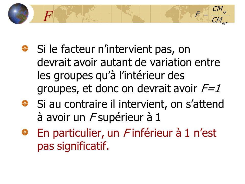 F Si le facteur n'intervient pas, on devrait avoir autant de variation entre les groupes qu'à l'intérieur des groupes, et donc on devrait avoir F=1 Si