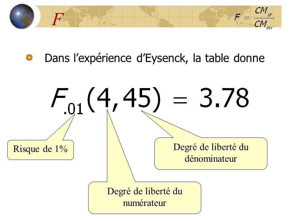 F Dans l'expérience d'Eysenck, la table donne Degré de liberté du numérateur Risque de 1% Degré de liberté du dénominateur