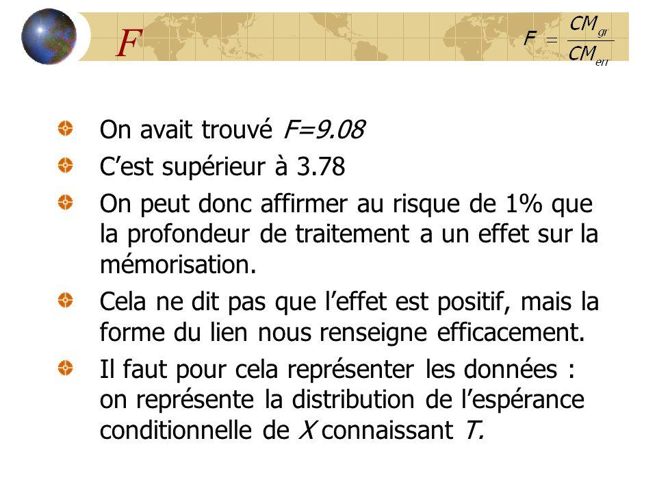 F On avait trouvé F=9.08 C'est supérieur à 3.78 On peut donc affirmer au risque de 1% que la profondeur de traitement a un effet sur la mémorisation.