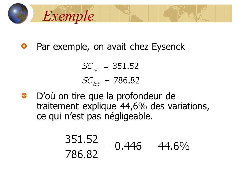 Exemple Par exemple, on avait chez Eysenck D'où on tire que la profondeur de traitement explique 44,6% des variations, ce qui n'est pas négligeable.