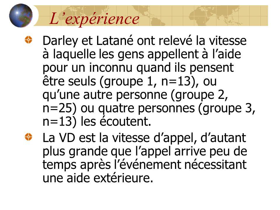 L'expérience Darley et Latané ont relevé la vitesse à laquelle les gens appellent à l'aide pour un inconnu quand ils pensent être seuls (groupe 1, n=1