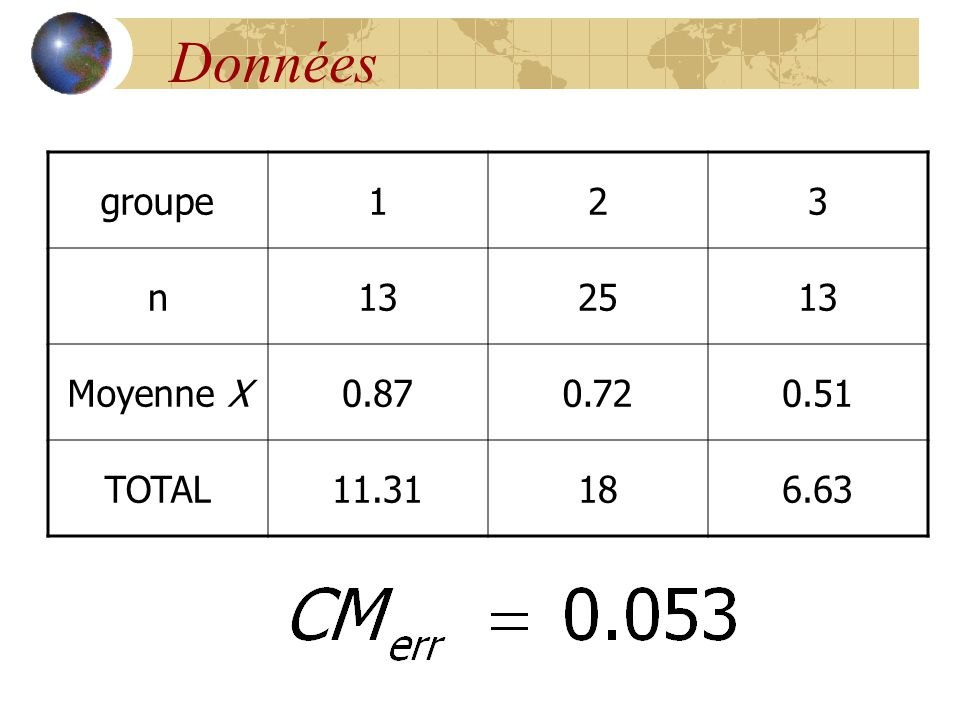 Données groupe123 n132513 Moyenne X0.870.720.51 TOTAL11.31186.63