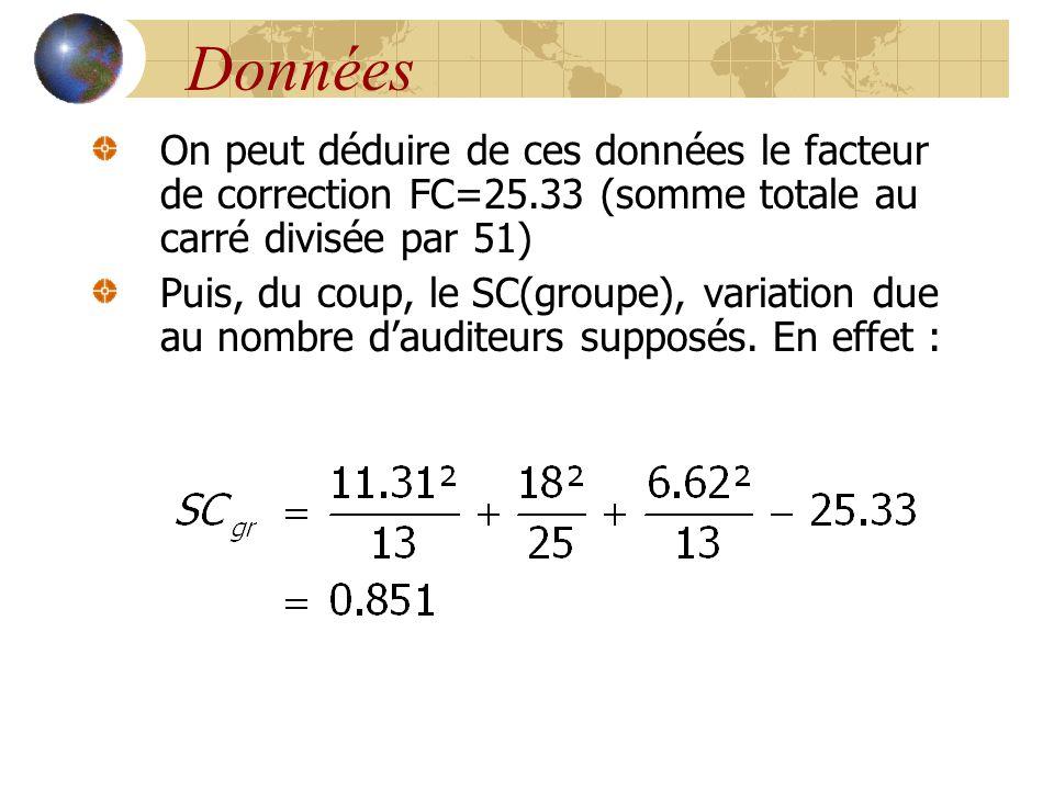 Données On peut déduire de ces données le facteur de correction FC=25.33 (somme totale au carré divisée par 51) Puis, du coup, le SC(groupe), variatio