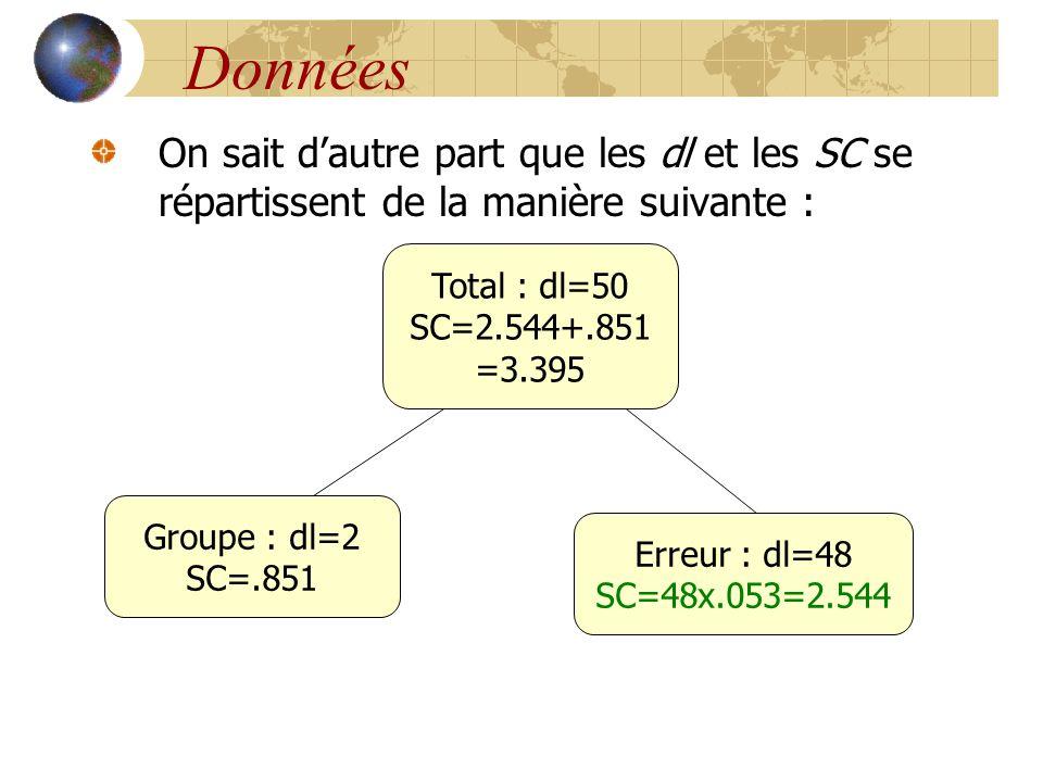 Données On sait d'autre part que les dl et les SC se répartissent de la manière suivante : Total : dl=50 SC=2.544+.851 =3.395 Groupe : dl=2 SC=.851 Er