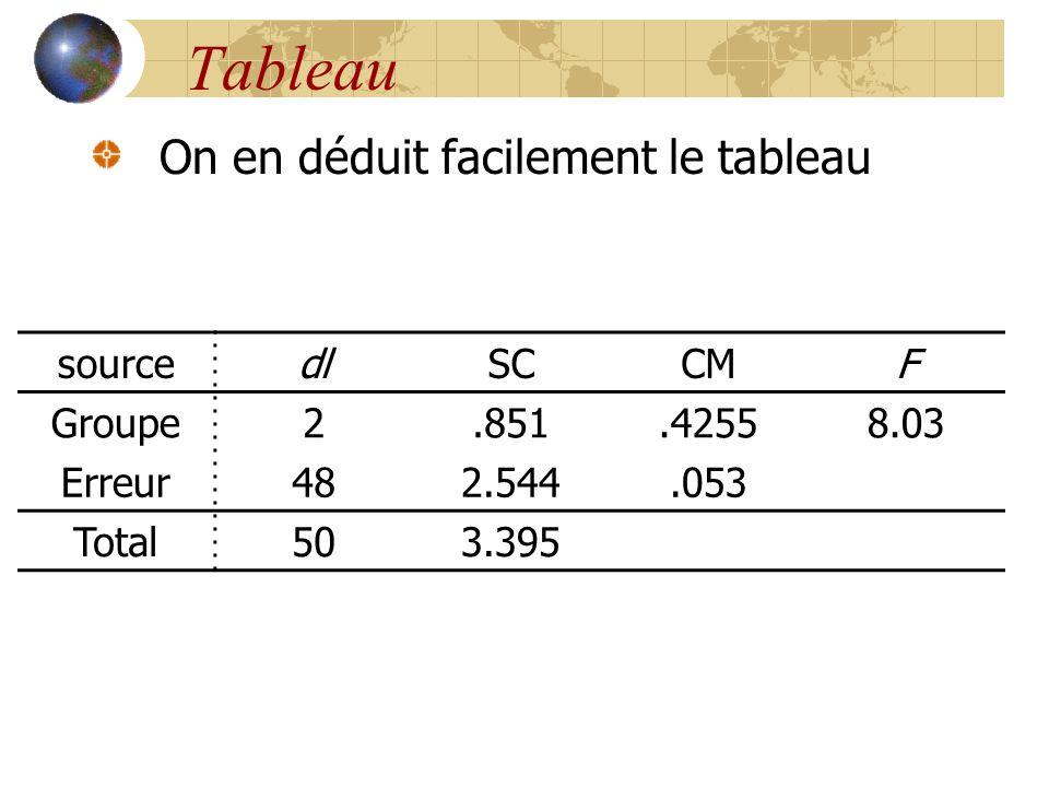 Tableau On en déduit facilement le tableau sourcedlSCCMF Groupe2.851.42558.03 Erreur482.544.053 Total503.395