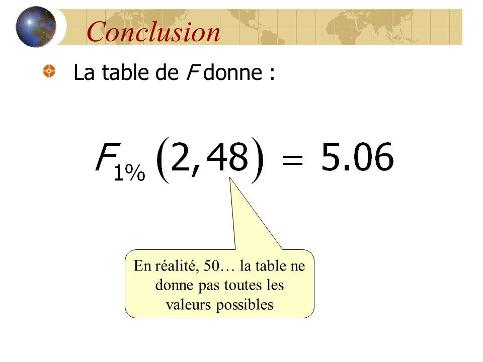Conclusion La table de F donne : En réalité, 50… la table ne donne pas toutes les valeurs possibles