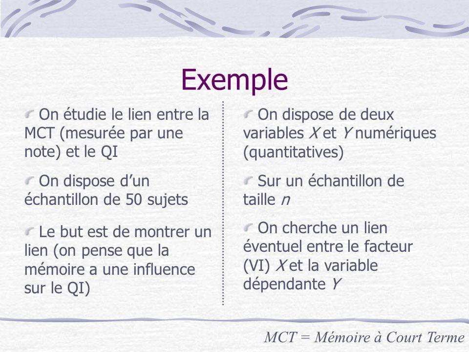 Exemple On étudie le lien entre la MCT (mesurée par une note) et le QI Sur un échantillon de taille n On dispose d'un échantillon de 50 sujets On dispose de deux variables X et Y numériques (quantitatives) Le but est de montrer un lien (on pense que la mémoire a une influence sur le QI) On cherche un lien éventuel entre le facteur (VI) X et la variable dépendante Y MCT = Mémoire à Court Terme